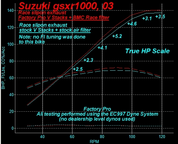 gsxr1000, 2001, suzuki, BMC, fuel injection, tuning, factory pro