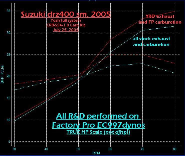 DR-Z400SM, Suzuki, carb kit, tuning, jet, Test Data by