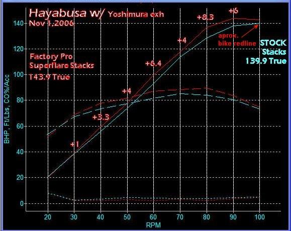 Suzuki Hayabusa Velocity Stacks